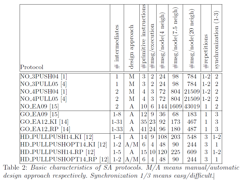 public:papers:compared_protocols.png
