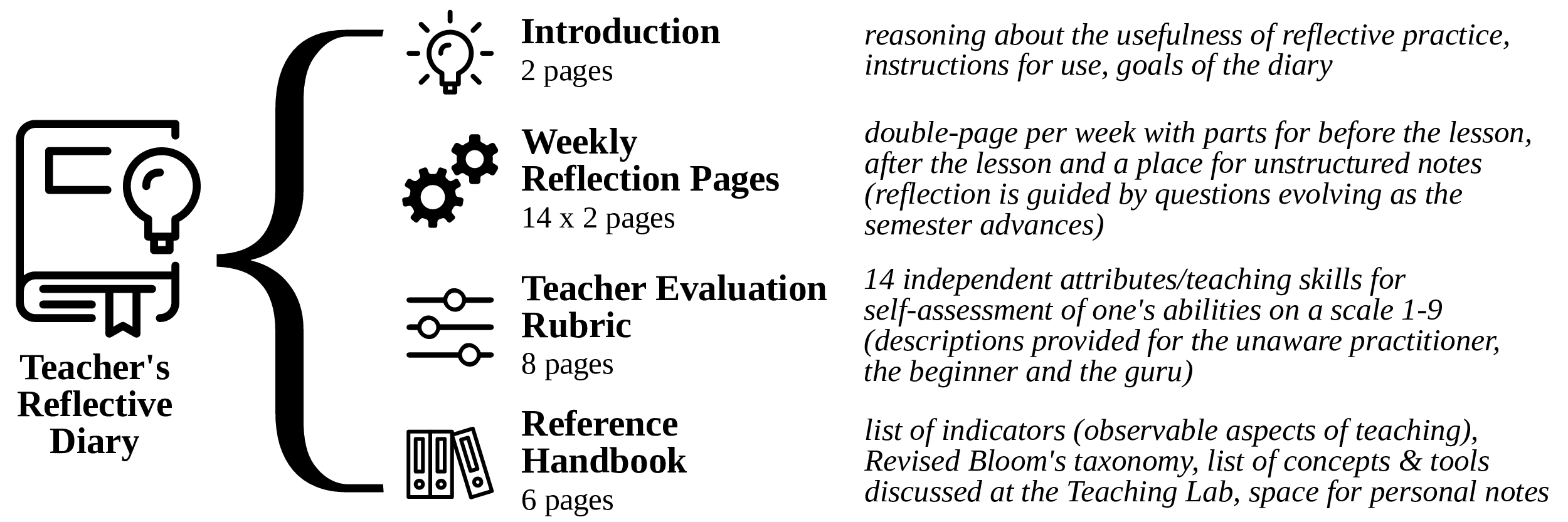 public:papers:sigcse2019:diary-structure.png
